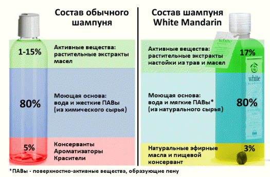 Состав шампуней Вайт Мандарин