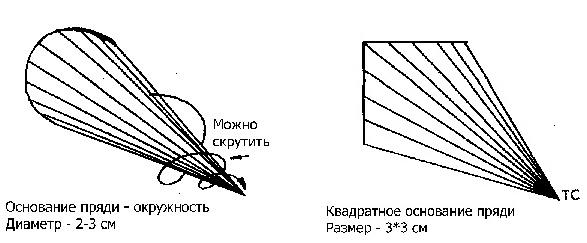 Техника стрижки каскад